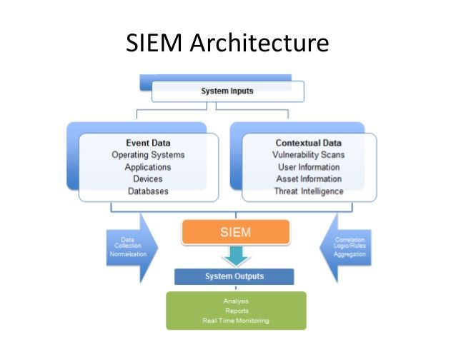 siem architecture diagram
