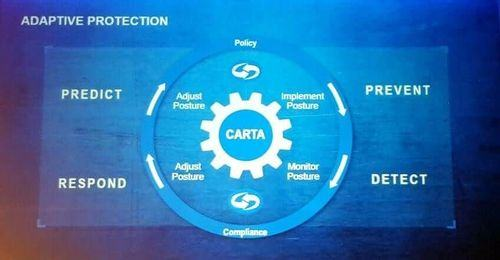 Three stages of IT security where you can implement CARTA